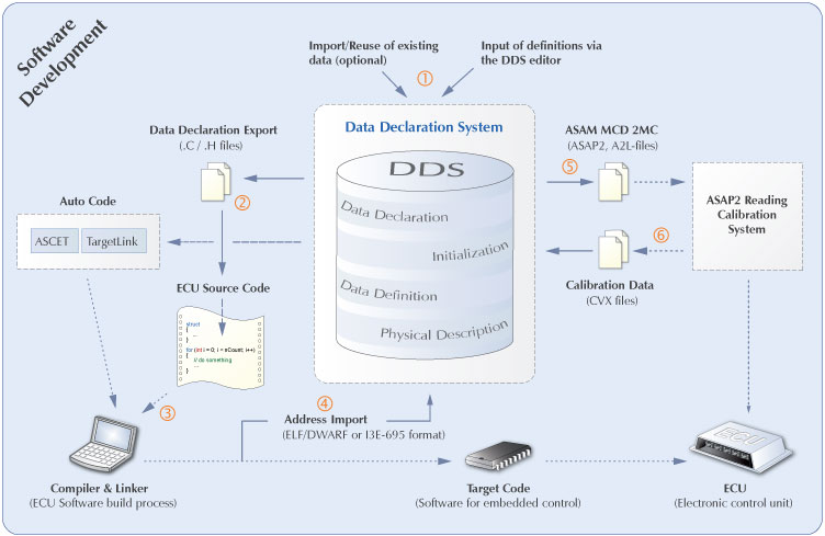 English In Italian: DDS, Data Declaration System, A2L Description File